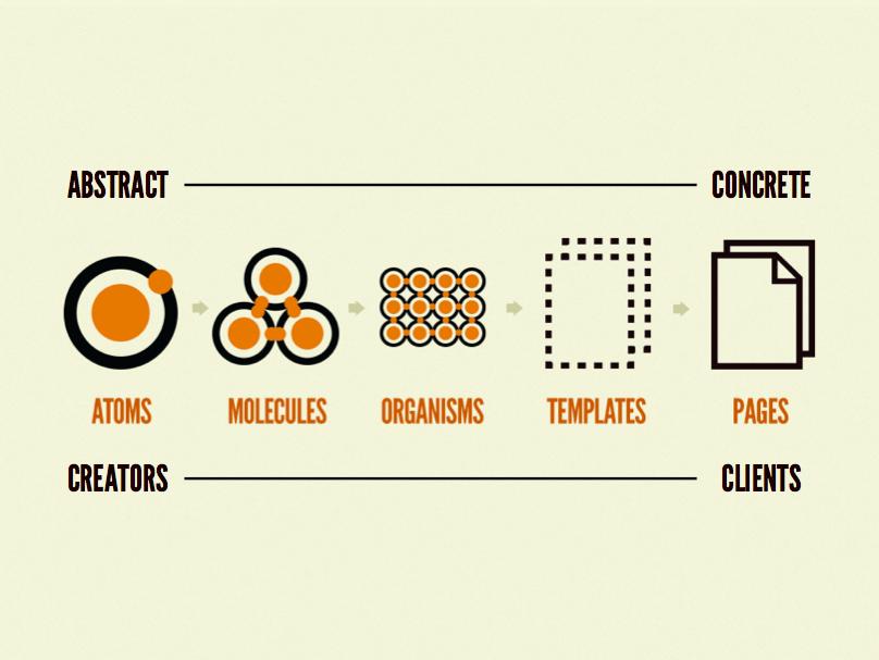 web-design-atomic-design-concept