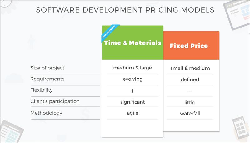 software development pricing models