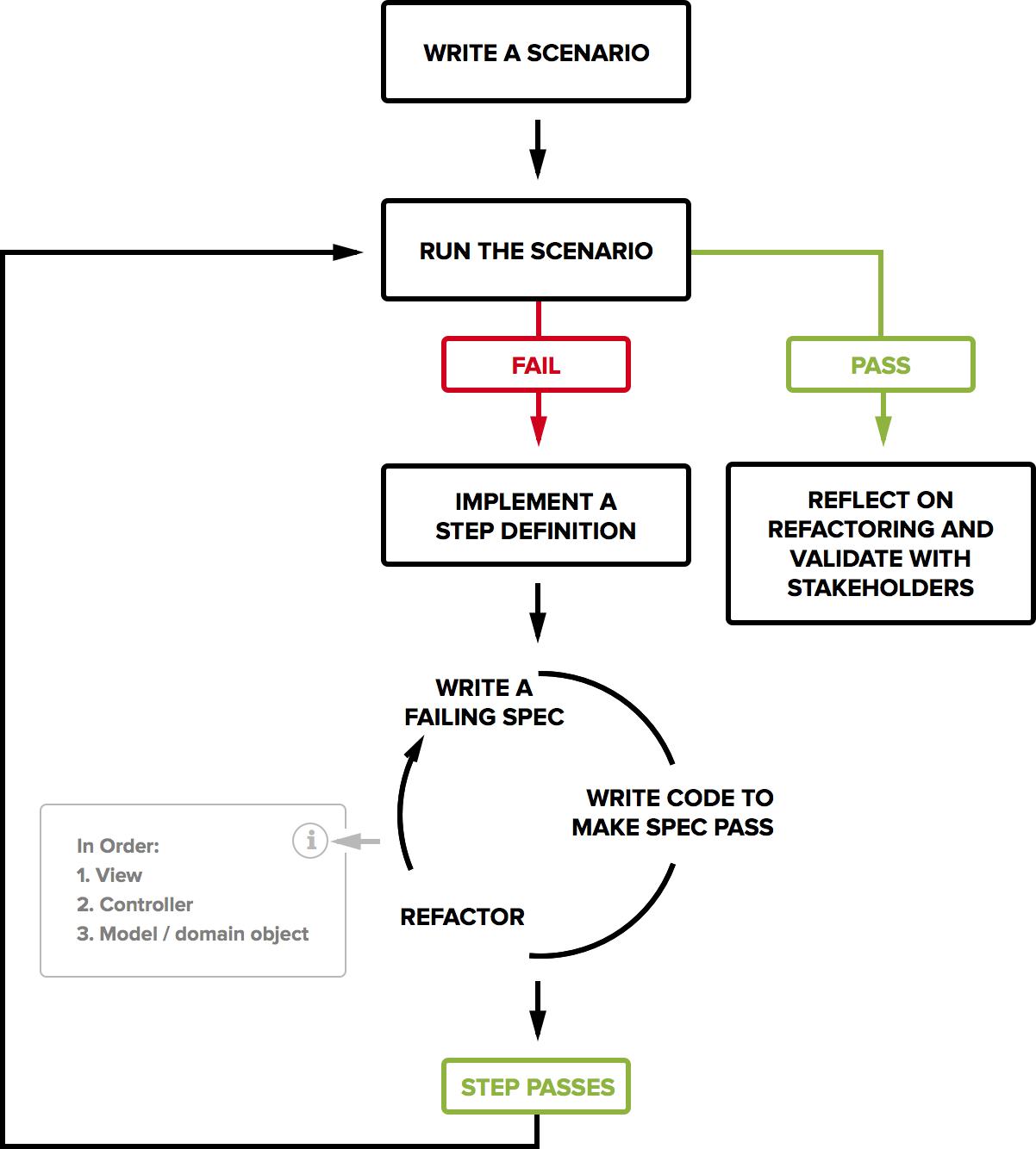 bdd process steps