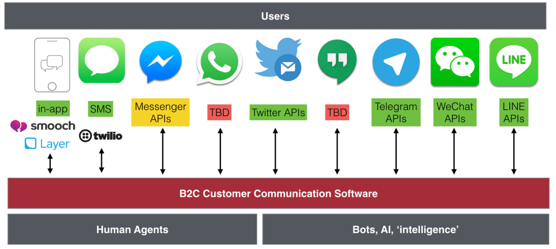 Mobile Messengers Market 2016