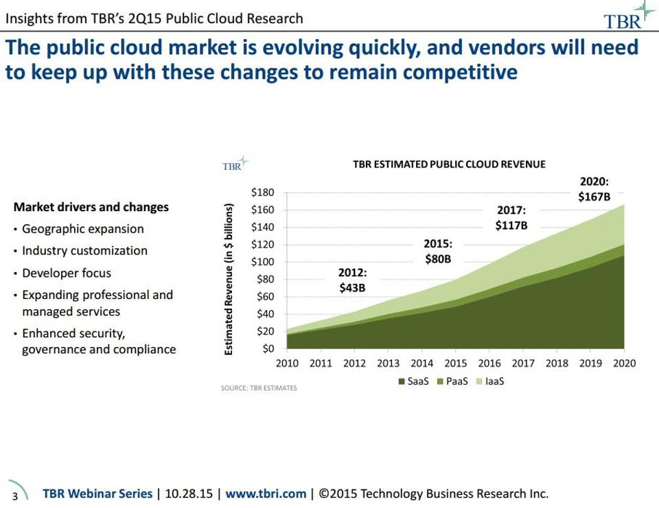 TBR Cloud market global growth