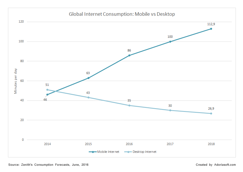 global internet consumption mobile vs desktop