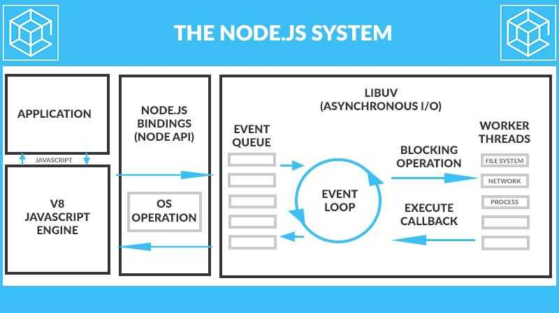 NODE js system Node.js developers