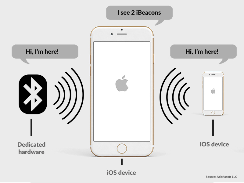 What is the iBeacon technology and how it works by Adoriasoft blog