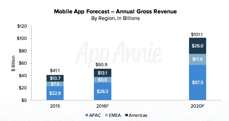 Mobile app market economy trends 2020 by AppAnnie