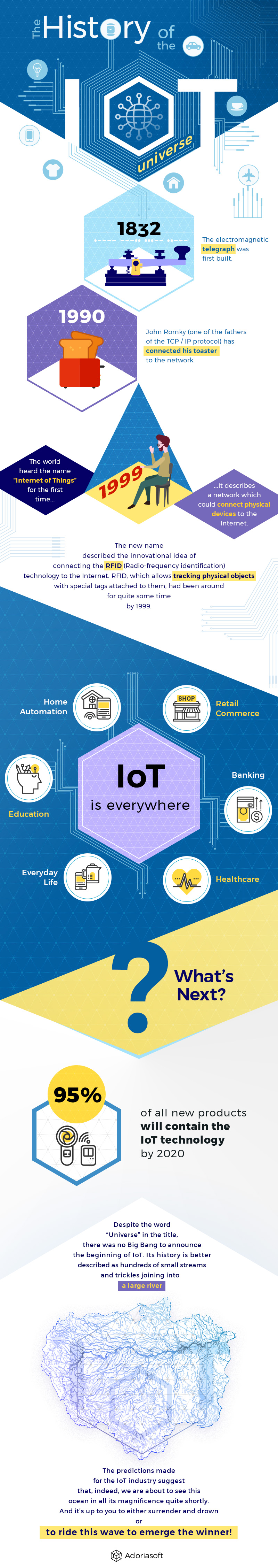 history of IoT infographic
