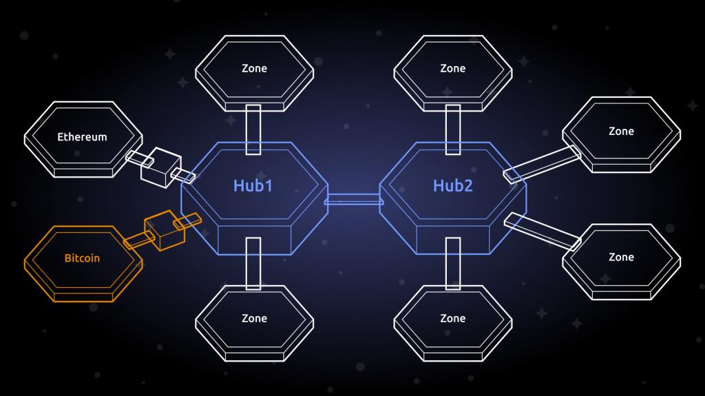 hub cosmos blockchain technologies